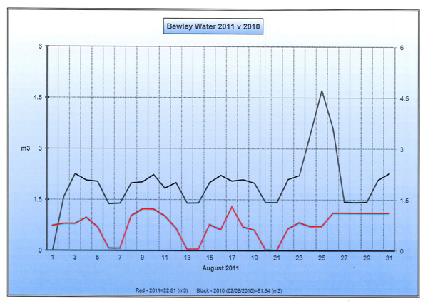 Bewlet-Charts-August