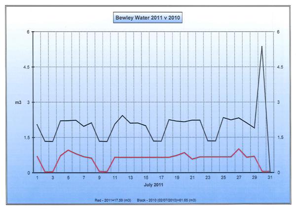 Bewlet-Charts-July